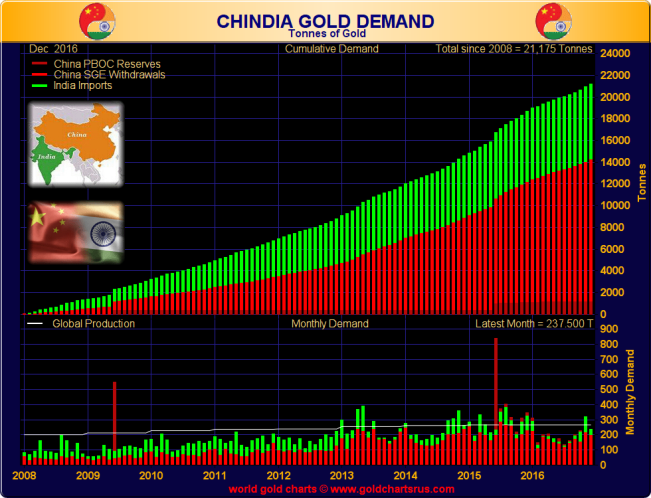 chinaindia-gold-demand
