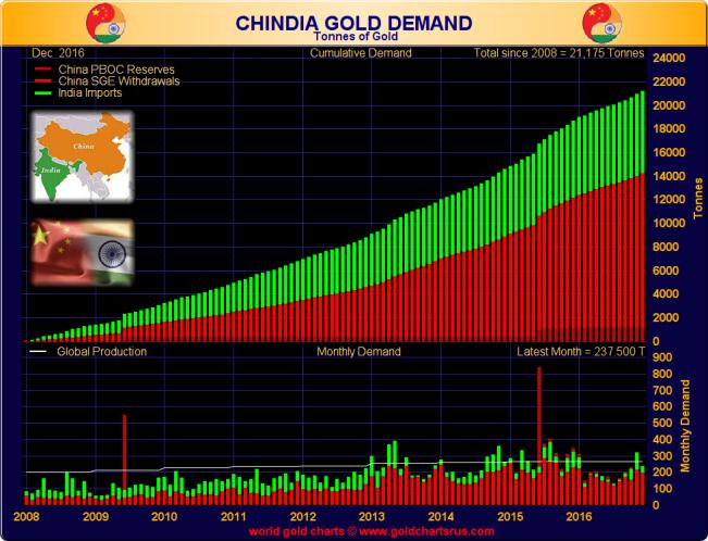 chinaindia-gold-demand
