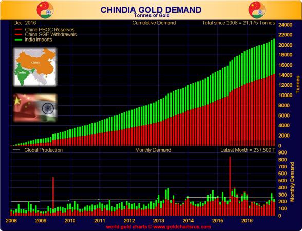 Moscovo e Pequim estabelecem o enquadramento para as transações monetárias dos BRICS em ouro e tudo começa