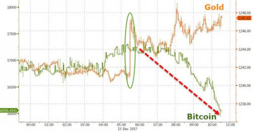 Bitcoin Futures Plunge – Fiat Crypto-Space Crumbles: Gold Buying Increases 2017-12-13-3_0