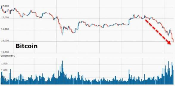 Bitcoin Futures Plunge – Fiat Crypto-Space Crumbles: Gold Buying Increases 20171213_crypto1_0