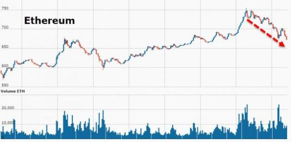 Bitcoin Futures Plunge – Fiat Crypto-Space Crumbles: Gold Buying Increases 20171213_crypto2_0