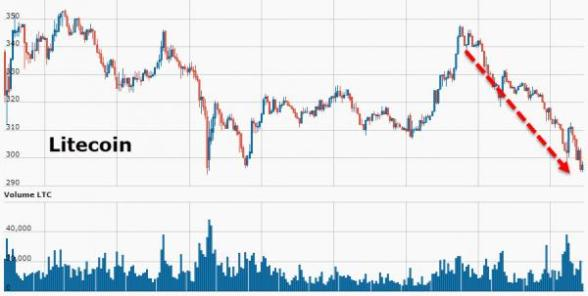 Bitcoin Futures Plunge – Fiat Crypto-Space Crumbles: Gold Buying Increases 20171213_crypto3_0