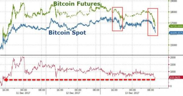 Bitcoin Futures Plunge – Fiat Crypto-Space Crumbles: Gold Buying Increases 20171213_crypto4_0