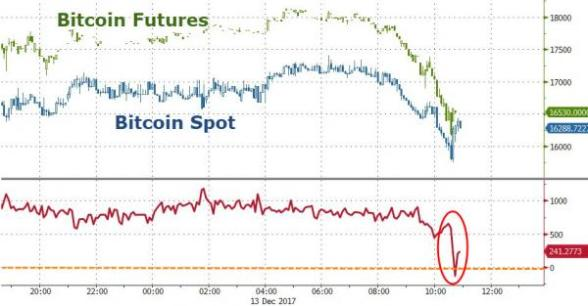 Bitcoin Futures Plunge – Fiat Crypto-Space Crumbles: Gold Buying Increases 20171213_crypto6_0