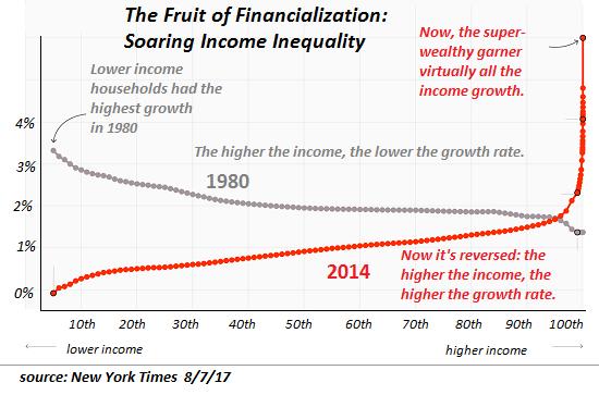 inequality financial banks