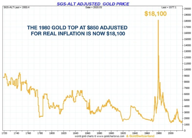 Why Doesn't The Fed Just Print $9.5 Trillion And Buy ALL The Gold in The World? Download-2-1